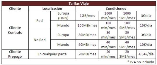 Vodafone viaje